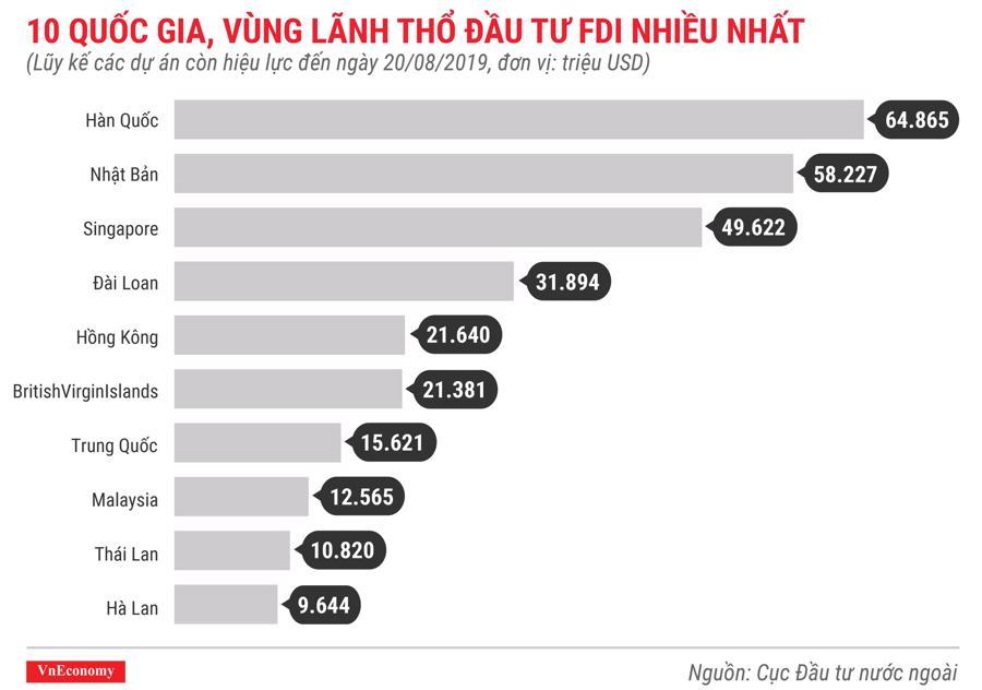 10 quốc gia, vùng lãnh thổ đầu tư fdi nhiều nhất lũy kế các dự án còn hiệu lực đến tháng 8 năm 2019