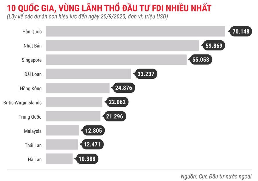 Những điểm nhấn về thu hút đầu tư nước ngoài trong 9 tháng năm 2020 - Ảnh 8.