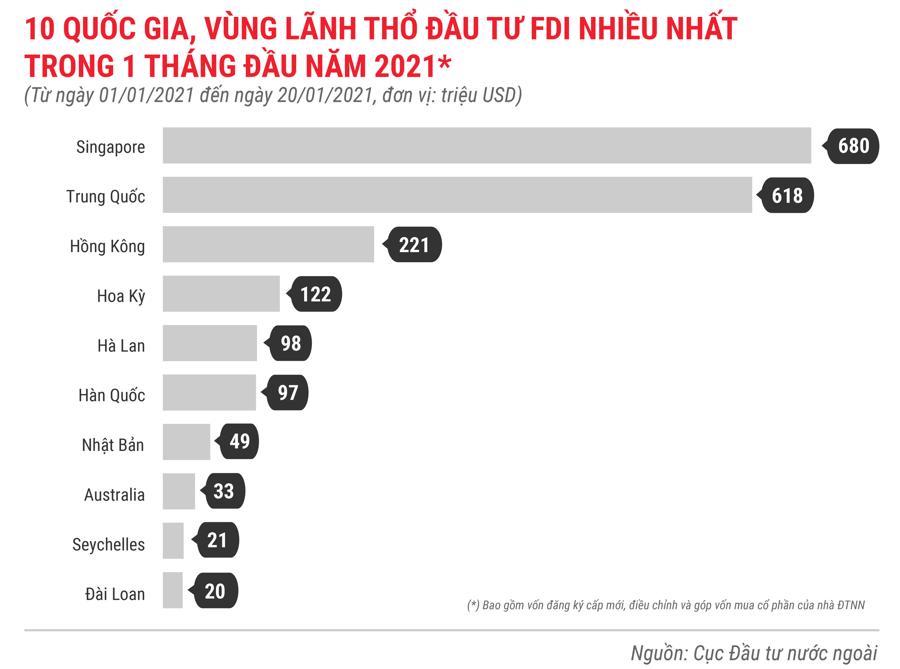Những điểm nhấn về thu hút FDI trong tháng 1 năm 2021 - Ảnh 4.