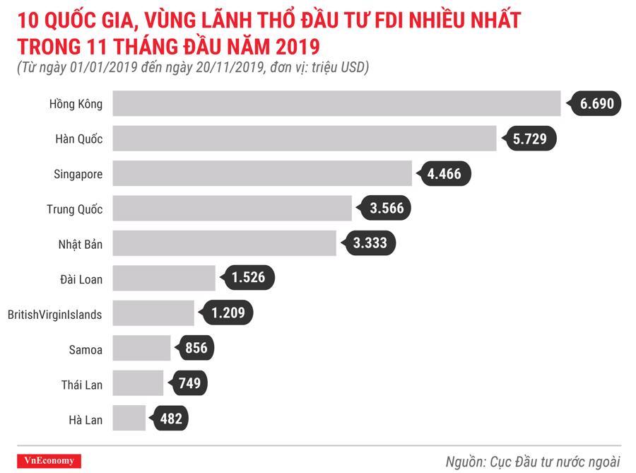 10 quốc gia, vùng lãnh thổ đầu tư fdi nhiều nhất trong 11 tháng đầu năm 2019