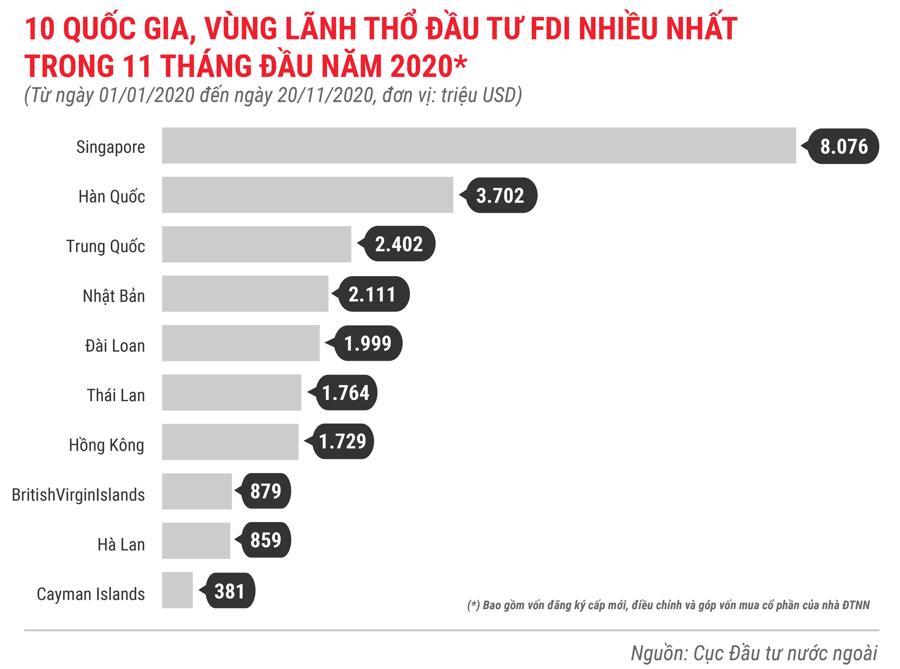 Những điểm nhấn về thu hút FDI trong 11 tháng năm 2020 - Ảnh 4.
