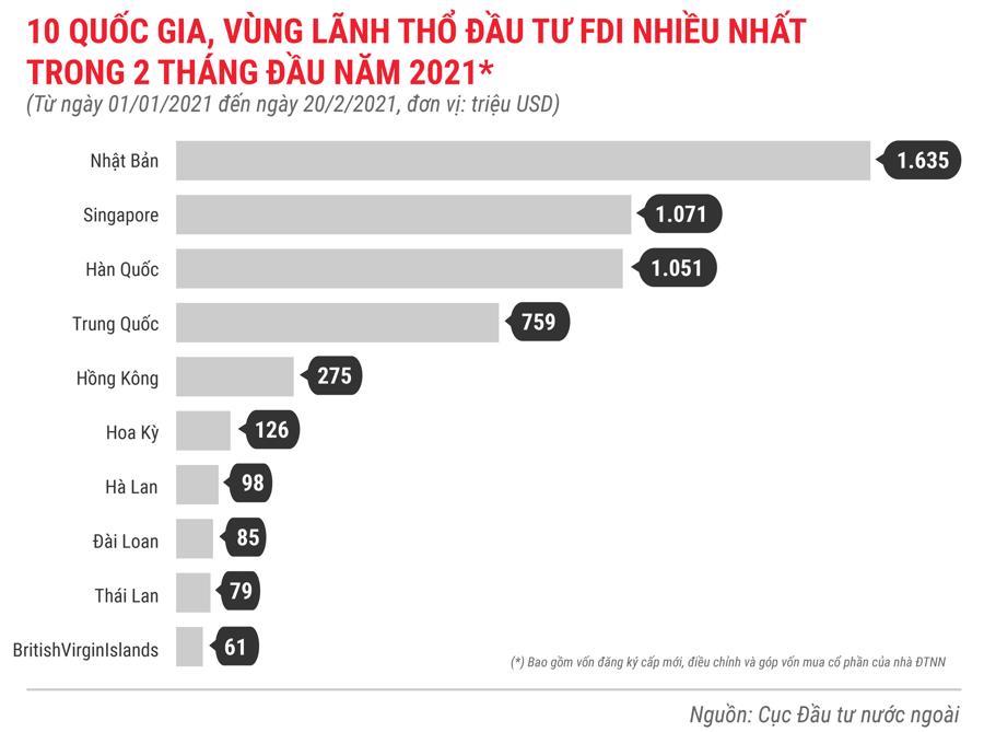 Những điểm nhấn về thu hút FDI trong tháng 2/2021 - Ảnh 4.