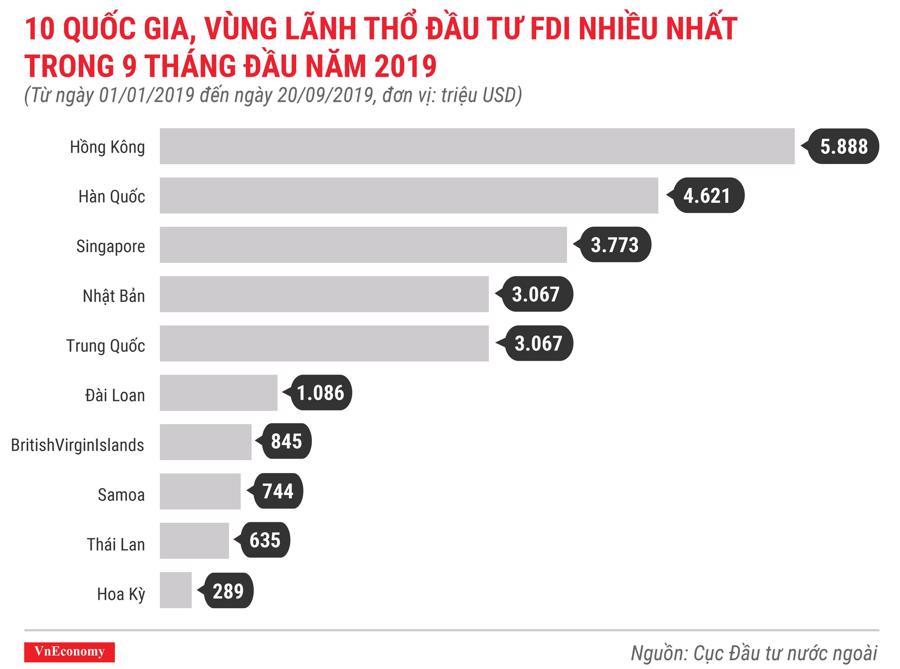 10 quốc gia, vùng lãnh thổ đầu tư fdi nhiều nhất trong 9 tháng đầu năm 2019