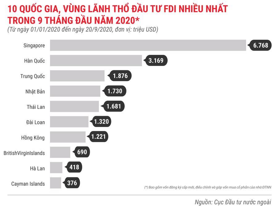 Những điểm nhấn về thu hút đầu tư nước ngoài trong 9 tháng năm 2020 - Ảnh 4.