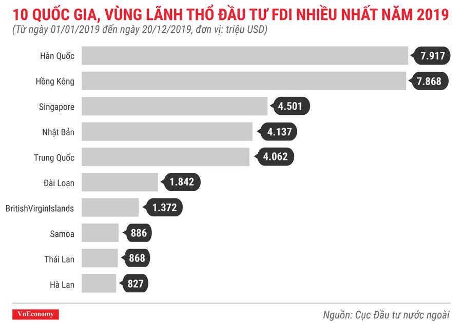 10 quốc gia, vùng lãnh thổ đầu tư fdi nhiều nhất trong năm 2019