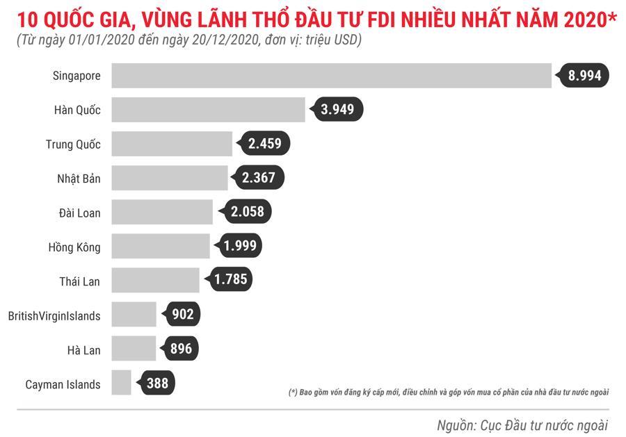Những điểm nhấn về thu hút FDI trong năm 2020 - Ảnh 4.