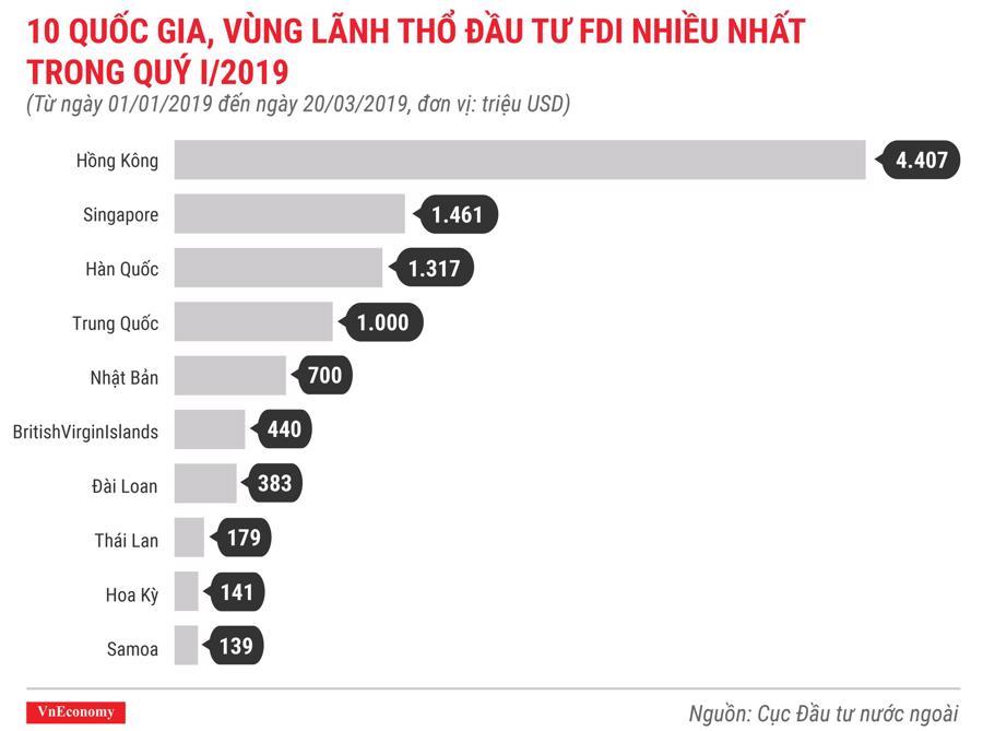 Những điểm nhấn về thu hút đầu tư nước ngoài trong quý 1/2019 - Ảnh 3.