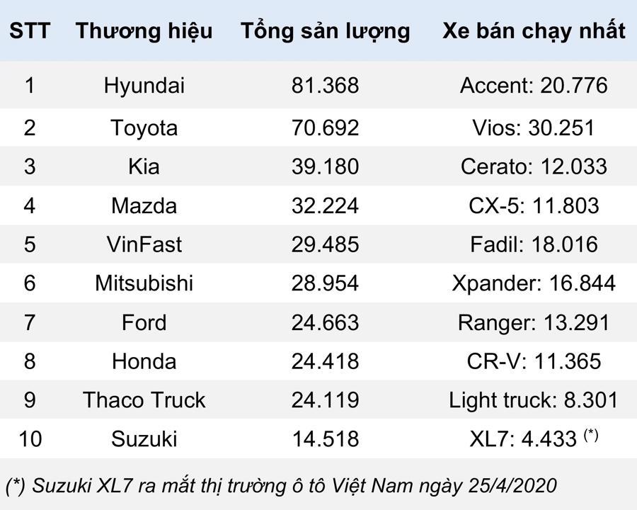 Ô tô con Hyundai được nâng bảo hành lên 5 năm tại Việt Nam - Ảnh 1.