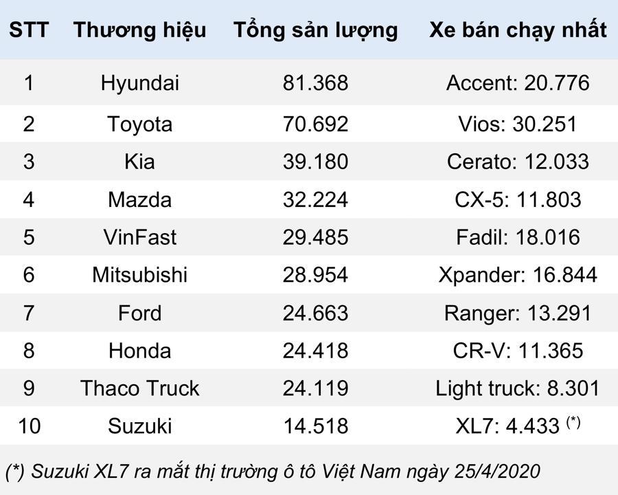10 thương hiệu ô tô người Việt ưa chuộng nhất 2020 - Ảnh 1.