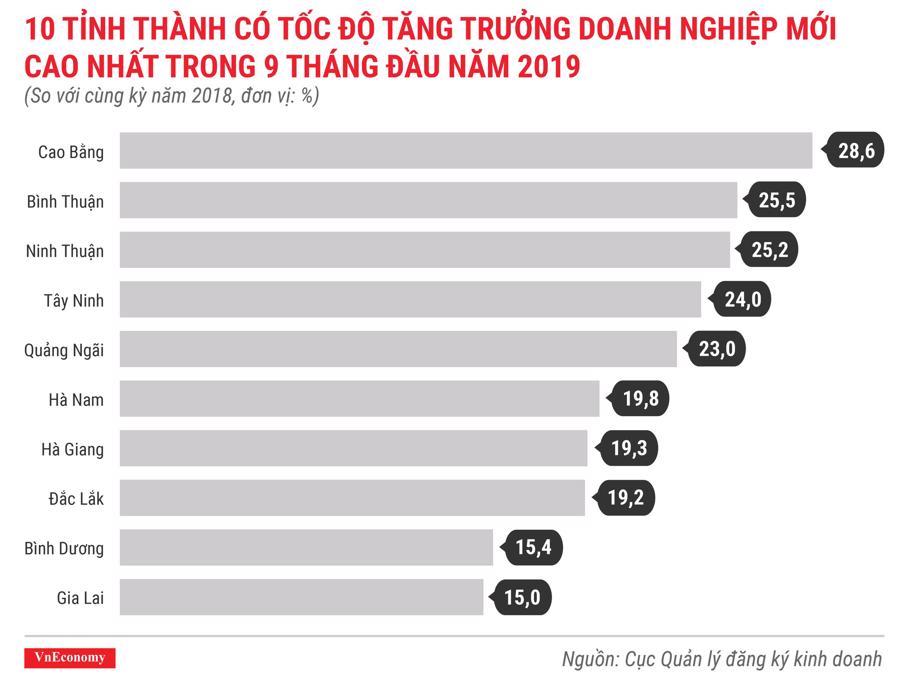 10 tỉnh thành có tốc độ tăng trưởng doanh nghiệp mới cao nhất trong 9 tháng đầu năm 2019