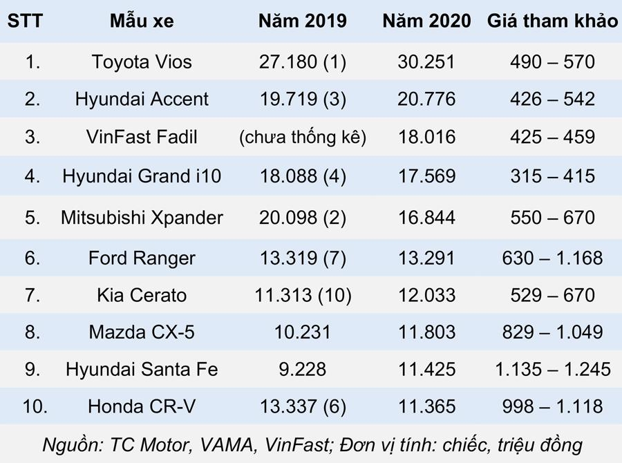 Nhìn lại 10 xe ô tô đắt khách nhất Việt Nam năm 2020 - Ảnh 11.