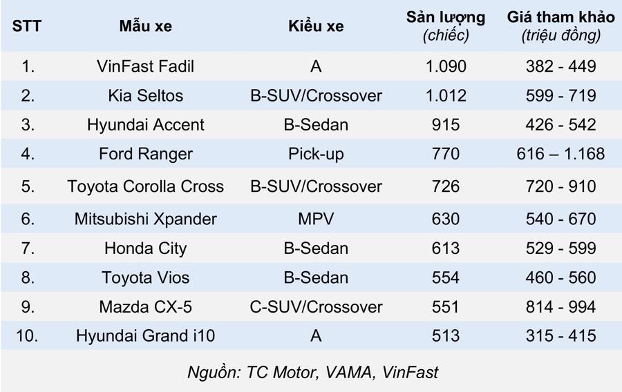 10 xe ô tô đắt khách nhất Việt Nam tháng 2/2021 - Ảnh 1.