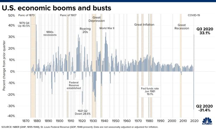 GDP quý 3 của Mỹ tăng mạnh nhất 73 năm - Ảnh 1.