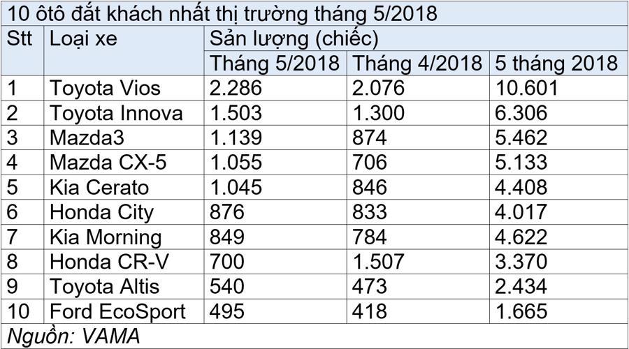 10 ôtô đắt khách nhất tháng 5/2018 - Ảnh 1.