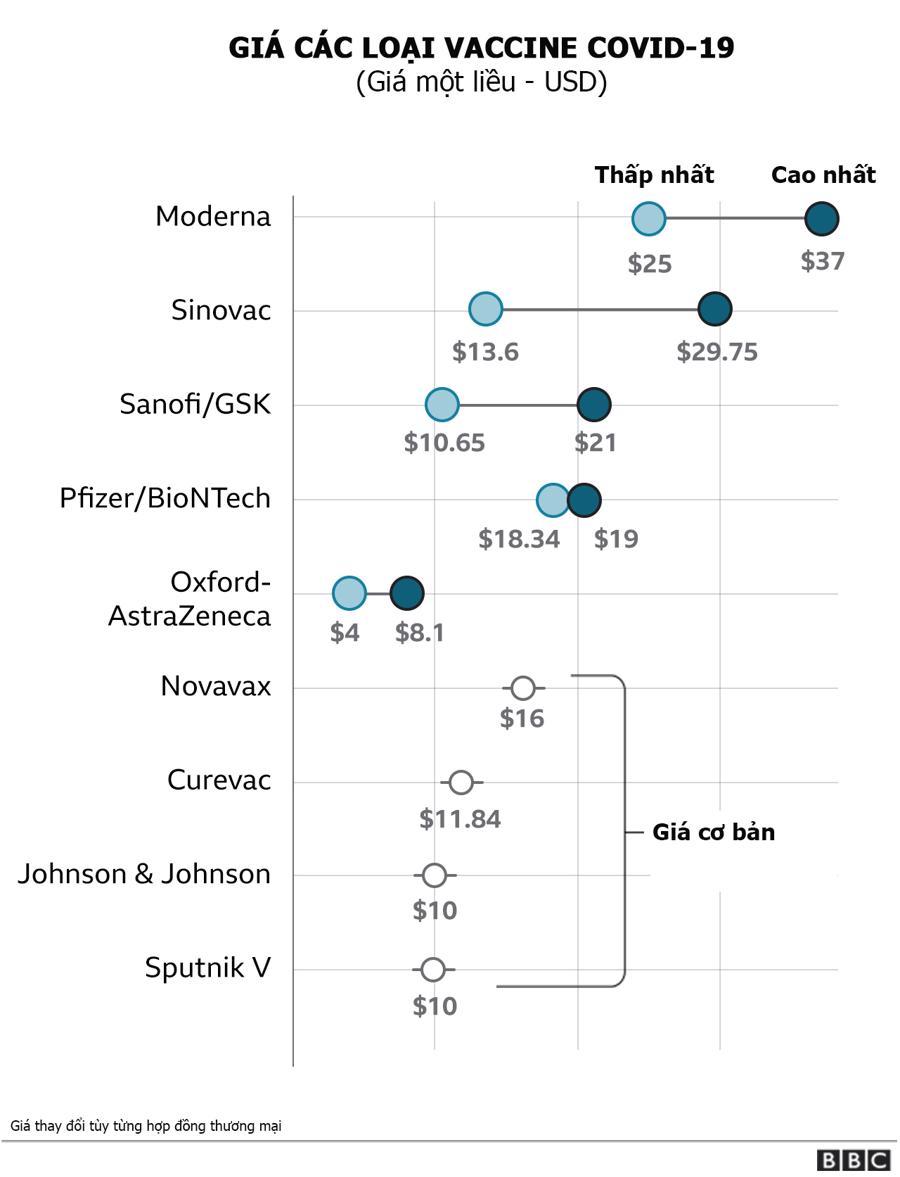 Pfizer, Johnson & Johnson kiếm bao nhiêu tiền từ vaccine Covid-19? - Ảnh 1.