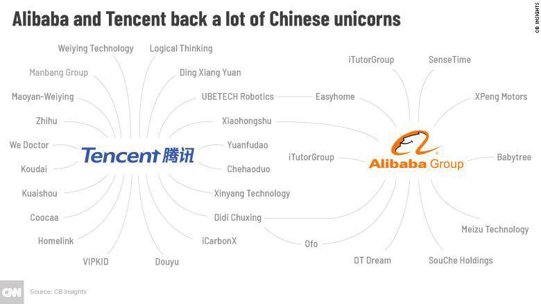 Gã khổng lồ Trung Quốc Tencent đang đầu tư vào đâu? - Ảnh 1.
