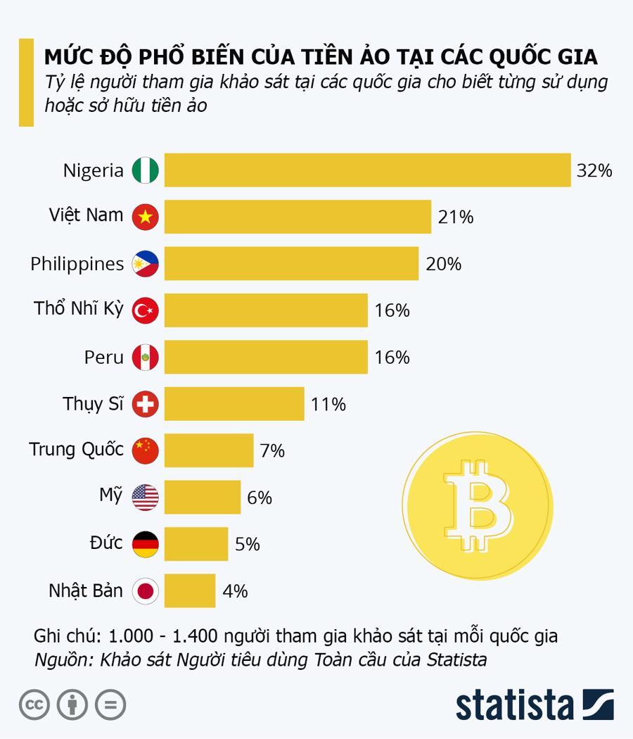 Việt Nam đứng thứ 2 thế giới về độ phổ biến của tiền ảo - Ảnh 1.