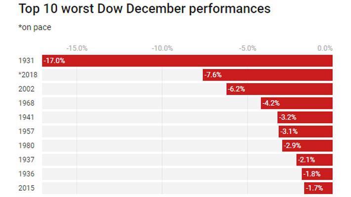 Chứng khoán Mỹ đang có tháng 12 tệ nhất kể từ Đại suy thoái - Ảnh 2.