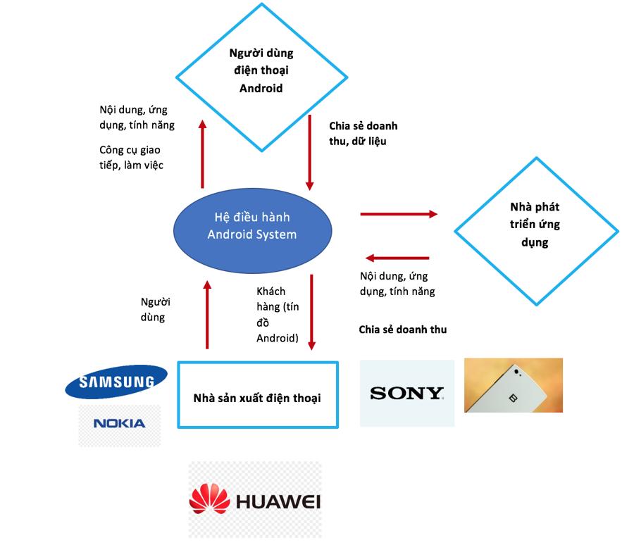 Android và Huawei: Cân đong tổn hại nếu chia tay - Ảnh 2.
