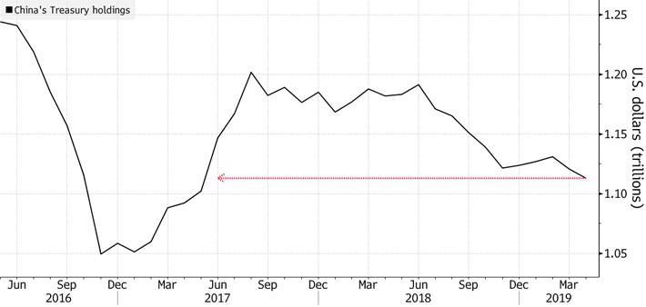 Trung Quốc cắt giảm trái phiếu Mỹ xuống thấp nhất gần 2 năm - Ảnh 1.