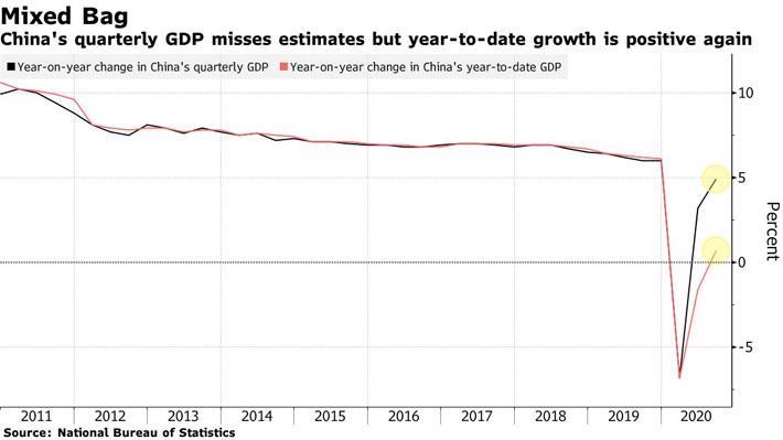 """Giữ đà hồi phục, kinh tế Trung Quốc đang là """"đầu tàu"""" của thế giới - Ảnh 1."""