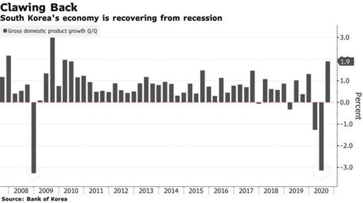 Xuất khẩu bùng nổ, kinh tế Hàn Quốc thoát suy thoái - Ảnh 1.