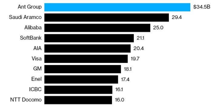 """Những con số gây """"choáng"""" về vụ IPO lịch sử của Ant Group - Ảnh 1."""
