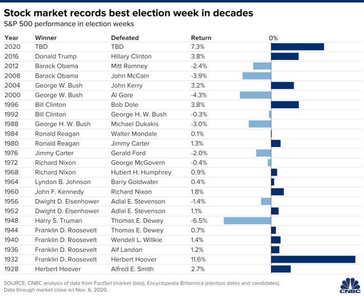 Bầu cử chưa ngã ngũ, chứng khoán Mỹ vẫn chốt tuần tăng mạnh - Ảnh 1.