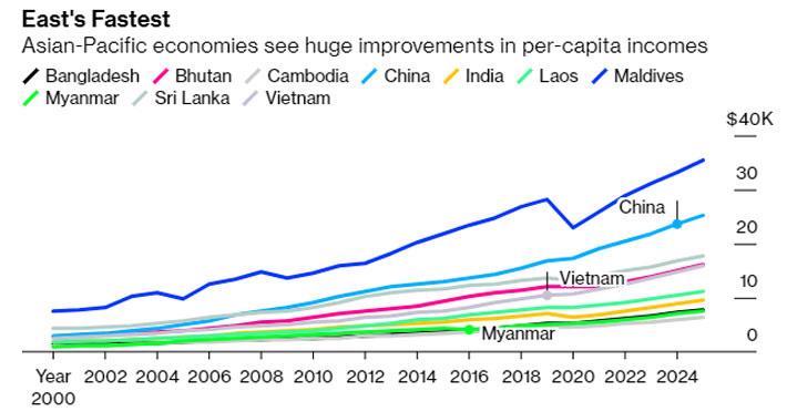 Bloomberg: Việt Nam, Trung Quốc trong nhóm tăng thu nhập nhanh nhất khu vực - Ảnh 2.