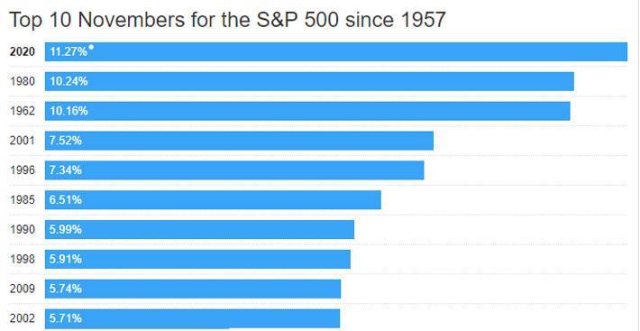 S&P 500 hoàn tất tháng 11 tăng mạnh chưa từng thấy - Ảnh 1.