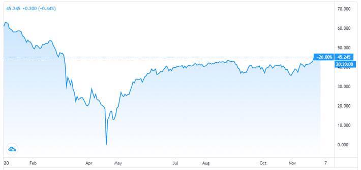 Giá dầu tăng 27% trong tháng 11 - Ảnh 1.