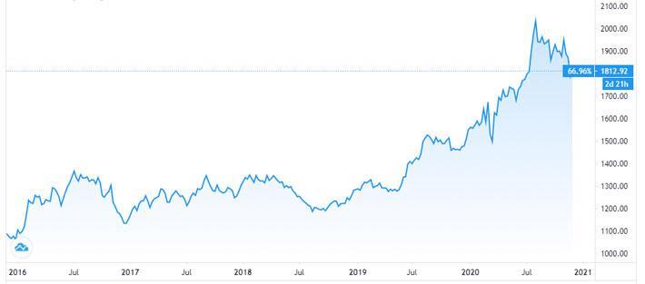 """Cuộc tranh luận """"nóng"""" nhất Phố Wall hiện nay: Nên mua Bitcoin hay vàng? - Ảnh 1."""