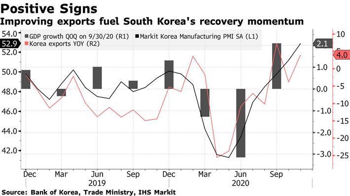 Kinh tế Hàn Quốc khởi sắc, tín hiệu lạc quan cho tăng trưởng toàn cầu - Ảnh 1.