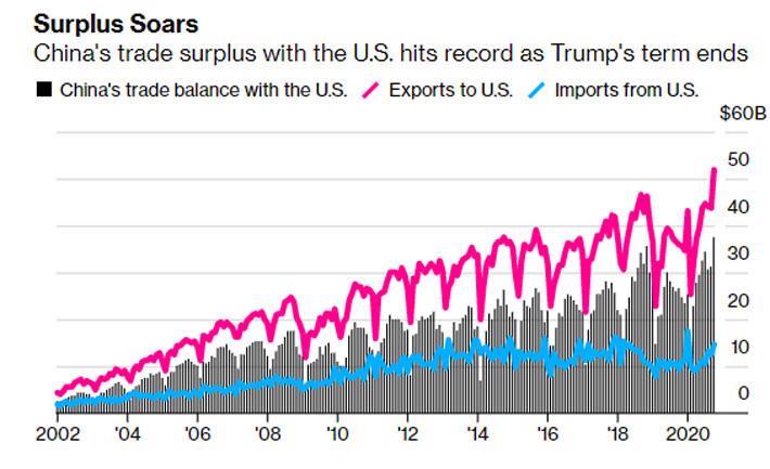 Xuất khẩu Trung Quốc bùng nổ, thặng dư cao chưa từng thấy - Ảnh 2.