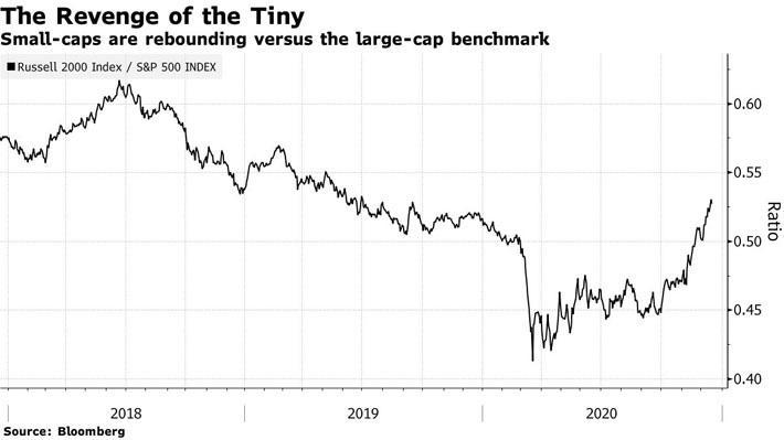 """Nhìn lại cơn sốt đầu cơ """"càn quét"""" thị trường toàn cầu năm 2020 - Ảnh 2."""