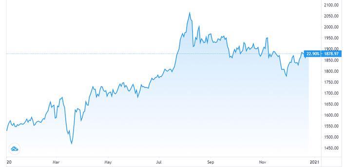"""""""So găng"""" vàng và Bitcoin, hai tài sản mang lại mức lãi """"khủng"""" năm 2020 - Ảnh 1."""