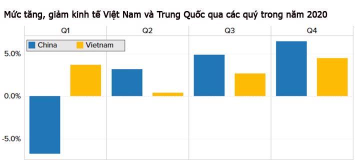 CNBC: Việt Nam có thể là nền kinh tế tăng trưởng mạnh nhất châu Á năm 2020 - Ảnh 2.