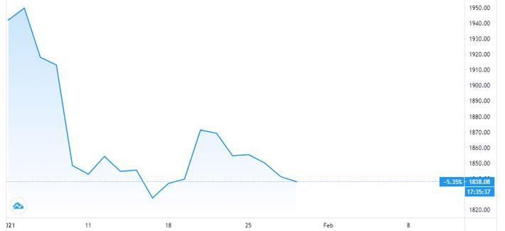 Giá vàng miếng tăng trong khi giá vàng thế giới liên tục giảm - Ảnh 1.