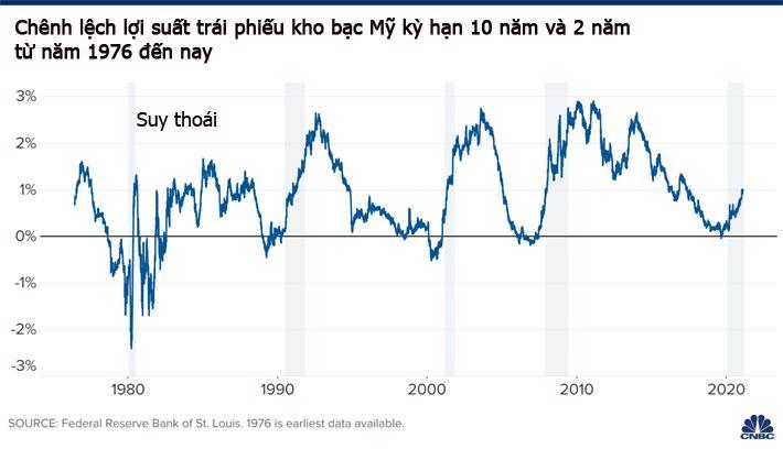 Tín hiệu bùng nổ tăng trưởng kinh tế Mỹ từ thị trường trái phiếu - Ảnh 2.