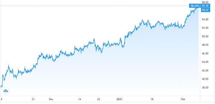 Các quỹ đầu cơ đang đặt cược mạnh vào dầu thô, đẩy giá dầu leo thang - Ảnh 1.