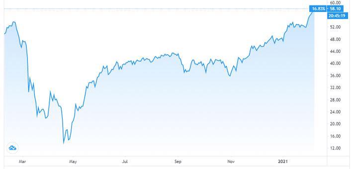 Giá dầu thế giới lần đầu tiên vượt 60 USD/thùng sau hơn 1 năm - Ảnh 1.