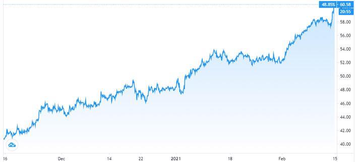 Chứng khoán châu Á cao kỷ lục, giá dầu đạt đỉnh hơn 1 năm - Ảnh 1.
