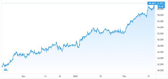 Giá dầu thế giới lập đỉnh mới vì thời tiết đóng băng ở Texas - Ảnh 1.
