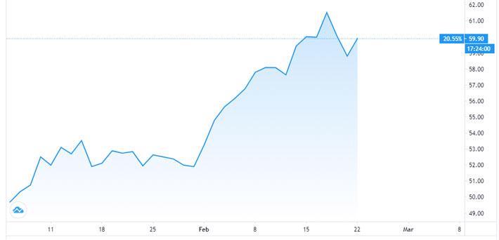 Goldman Sachs: Giá dầu sắp lên 75 USD/thùng - Ảnh 1.