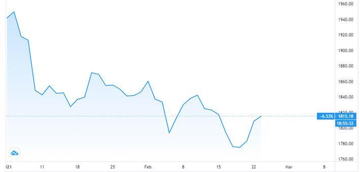 Giá vàng thế giới tăng vọt, rút ngắn khoảng cách với trong nước - Ảnh 1.