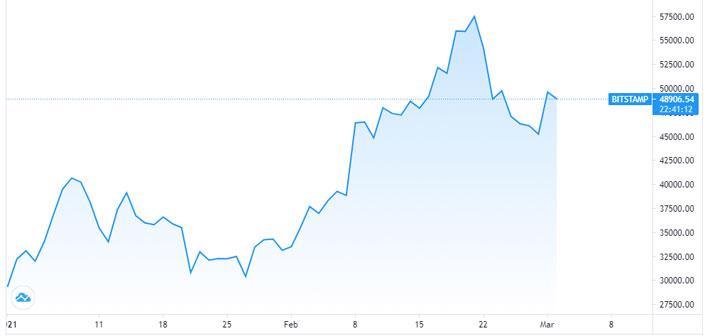 Giá Bitcoin hồi nhanh, tái lập mốc 50.000 USD - Ảnh 1.