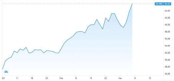 Giá dầu lập đỉnh mới sau báo cáo việc làm của Mỹ - Ảnh 1.