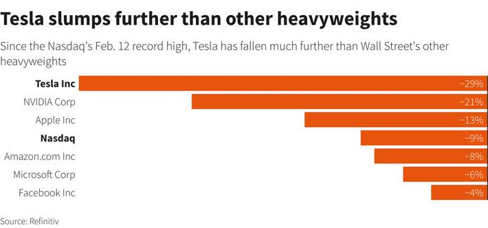 """Một năm Tesla ba lần chứng kiến vốn hóa """"bốc hơi"""" 1/3 - Ảnh 2."""