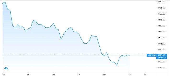 Vàng, USD tự do cùng giảm giá - Ảnh 1.