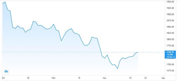 Giá vàng tăng mạnh sau cuộc họp Fed - Ảnh 1.